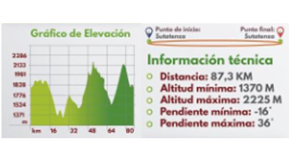Perfil de Ruta Valle de Tenza 2