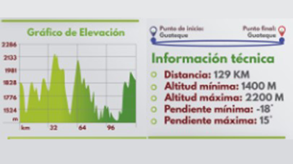 Perfil de ruta 1 Valle de Tenza
