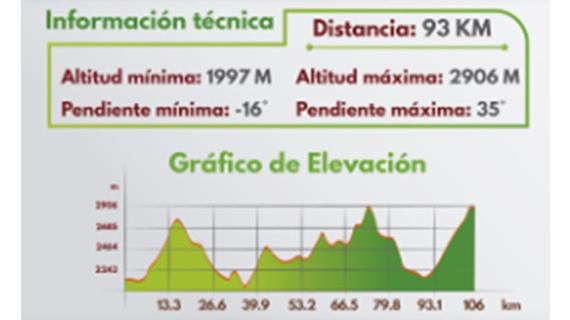 Ruta Perfil Ruta del Maiz- Provincia de Marquez